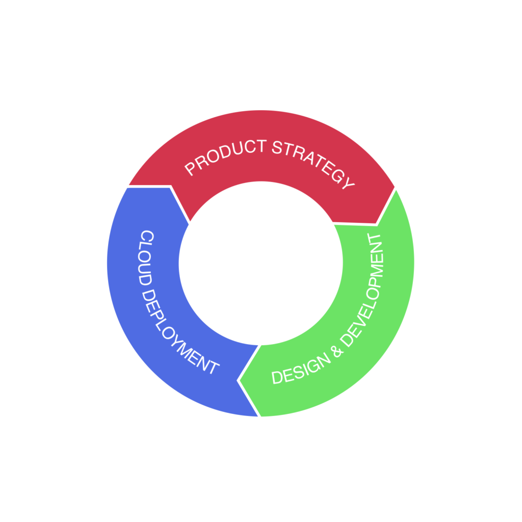 soimplement growth flywheel