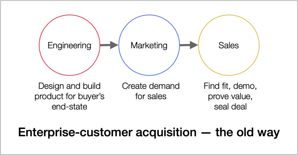 customer acquisition - the old way