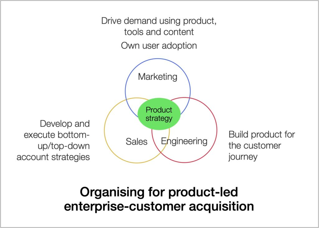 organising for product-led enterprise-customer acquisition